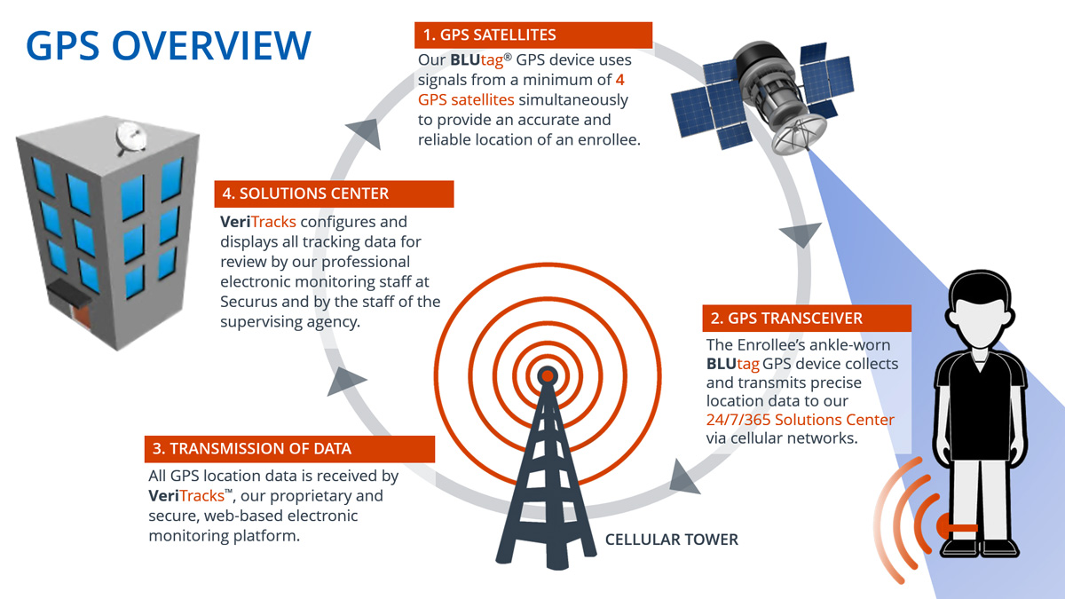 Securus Monitoring Solutions GPS Tracking Overview